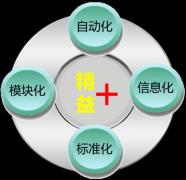 完美动力:推行精益生产的成功法典与实施策略课程大纲
